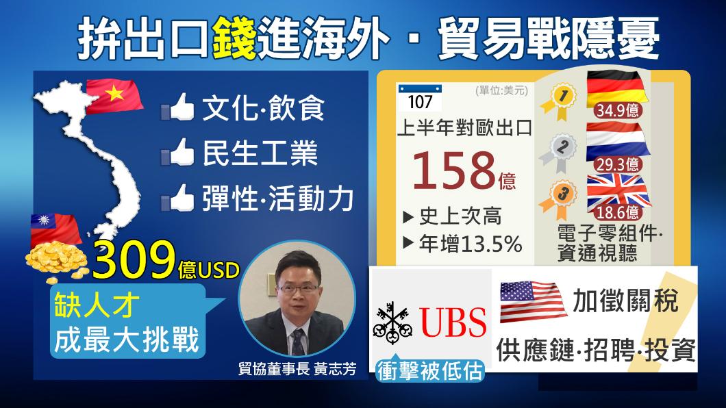 圖/TVBS 對歐出口創史上次高 進軍越南拚「錢」景