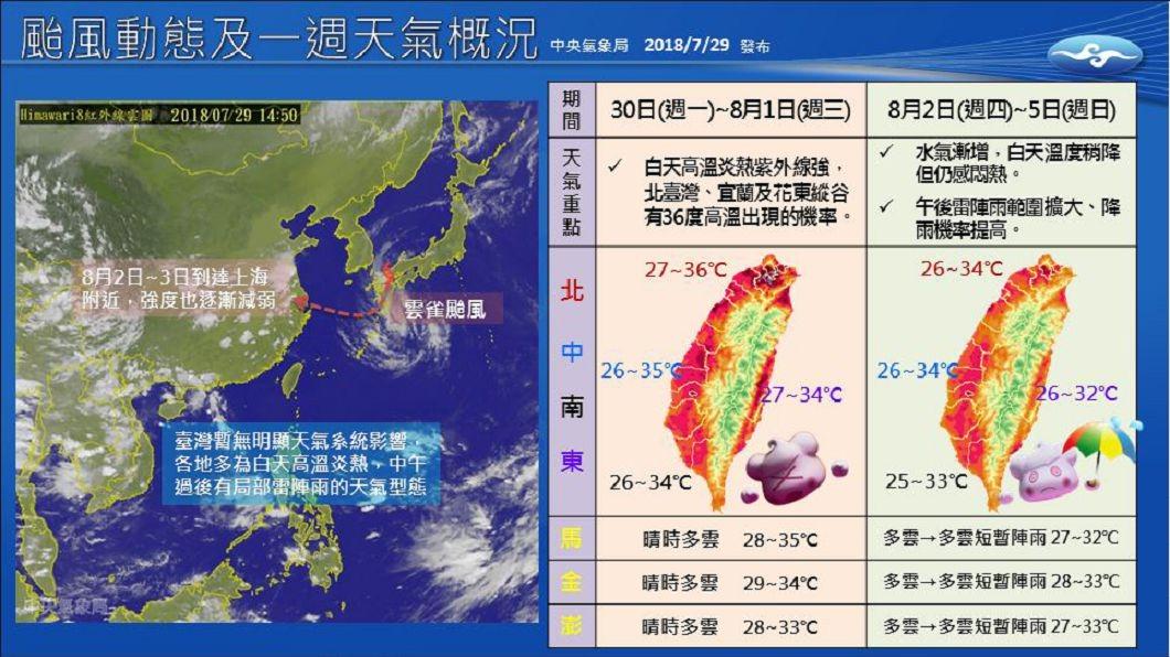 圖/中央氣象局 未來一週氣溫有多高?看這張圖3秒搞懂