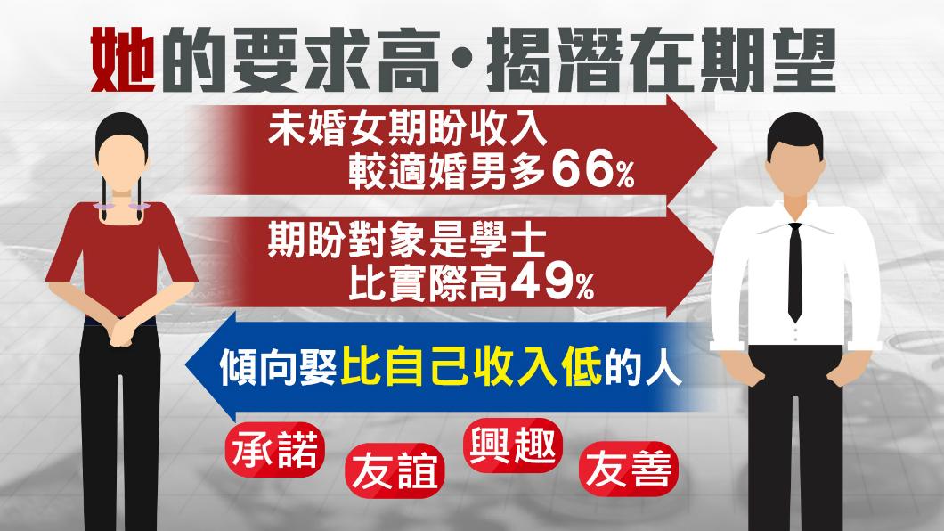 圖/TVBS 寧缺勿濫的堅持!高學歷女淪「黃金剩女」