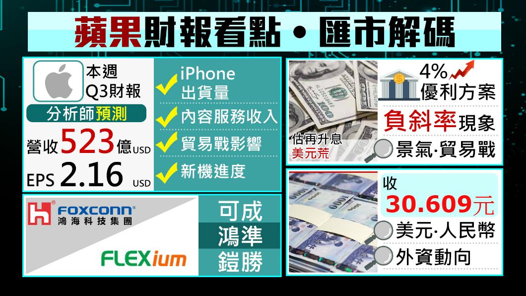 圖/TVBS 蘋果財報掀牌倒數!預估營收523億美元