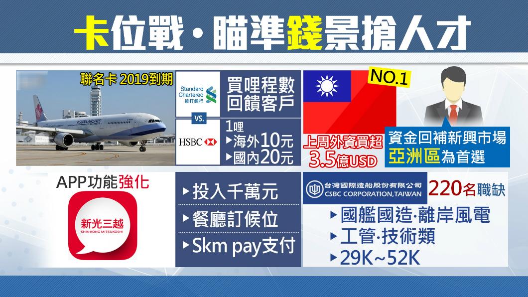 圖/TVBS 華航聯名卡含金量高!明年到期掀「卡」位戰