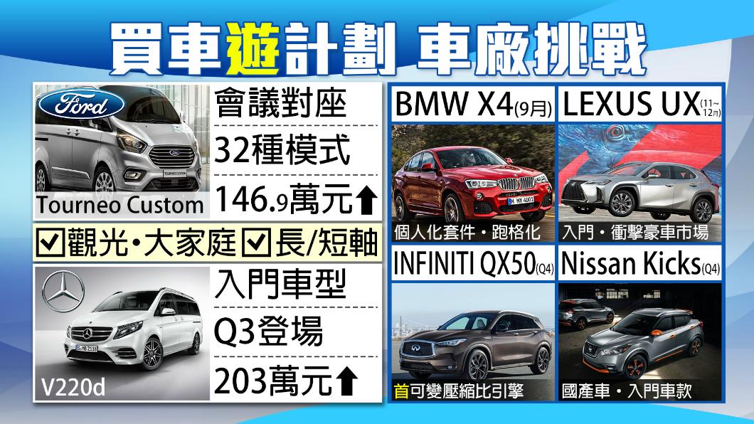 圖/TVBS 車市大戰開打!下半年話題新車大聚焦