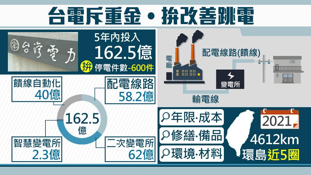 圖/TVBS 饋線「跳」電不停!經部砸162億改善配電