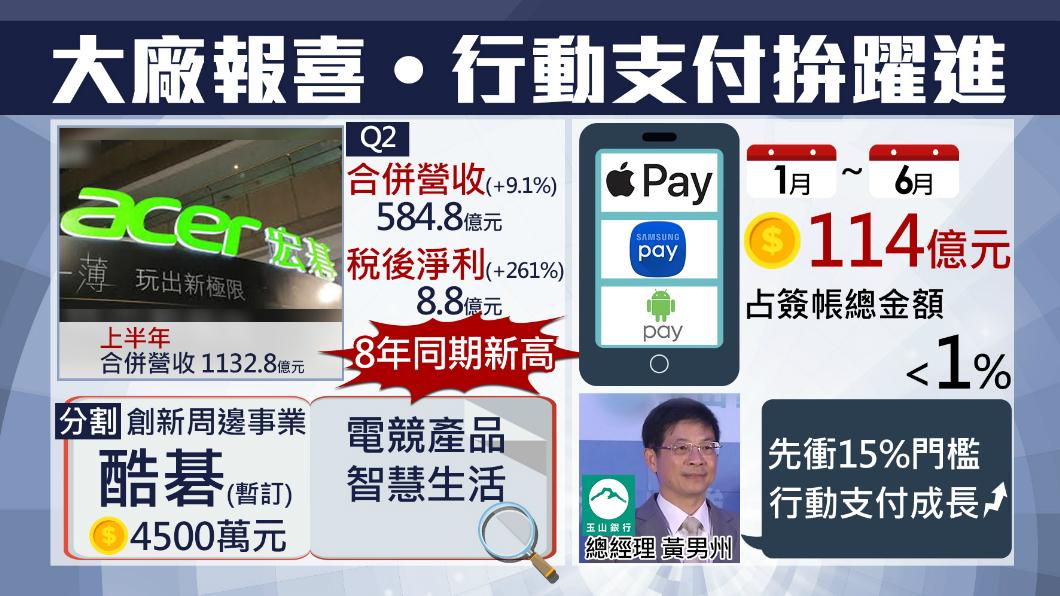 圖/TVBS 宏碁Q2財報亮眼 創下近八年新高