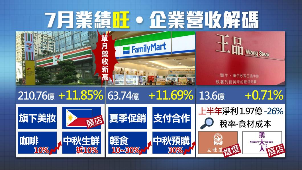 圖/TVBS 越熱越吸金!超商雙雄七月營收爆表