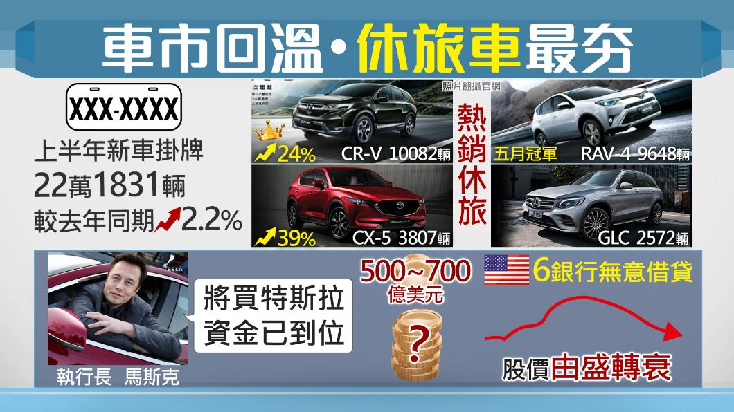 圖/TVBS 特斯拉危機!台灣車市這類型最夯...