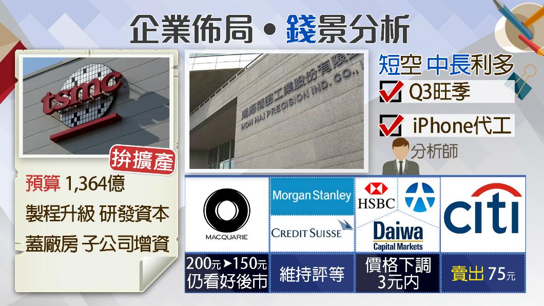 圖/TVBS 台積電拚擴充產能 鴻海Q2不振「法人保守」