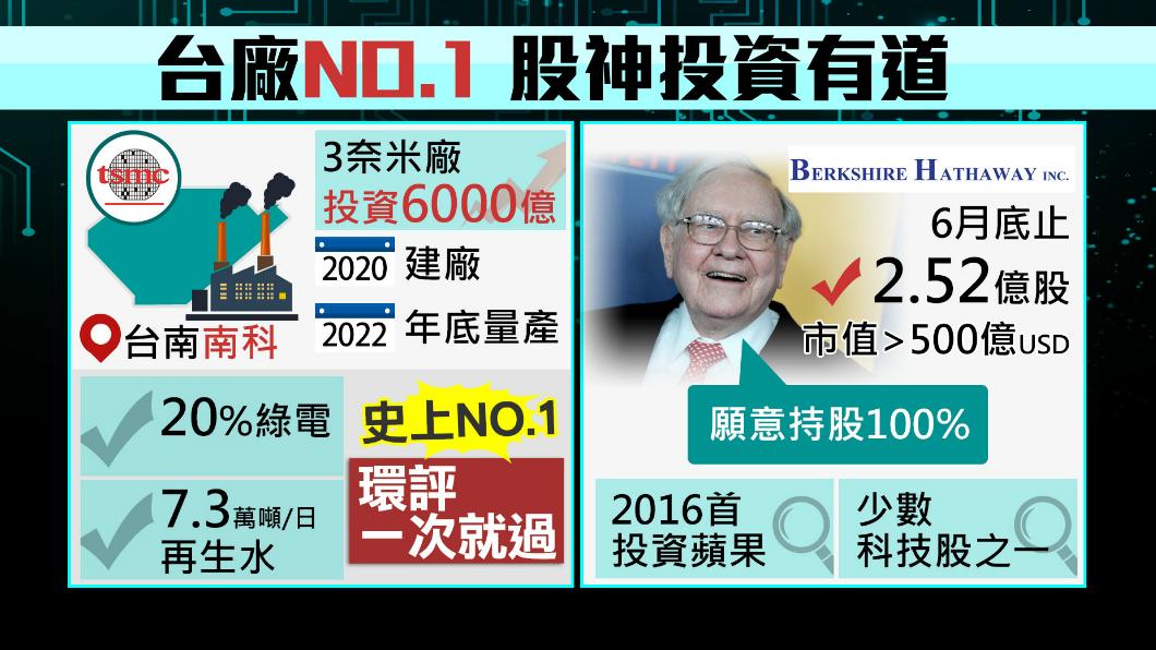 圖/TVBS 台積電拚全球第一 3奈米廠環評一次過