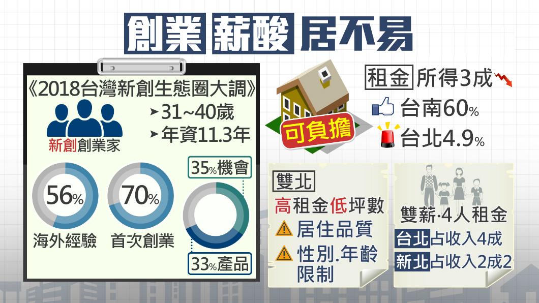 圖/TVBS 創業先熬11年 雙北租屋最「薪」酸