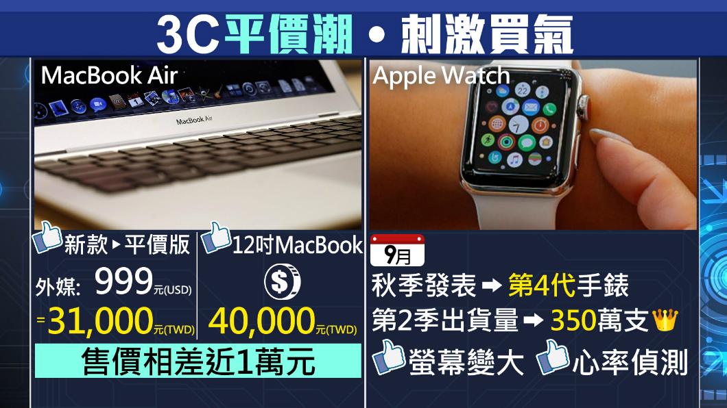 圖/TVBS 平價MacBook將現身?傳價錢曝光只要...