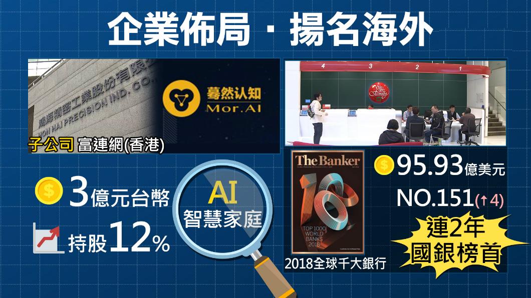 圖/TVBS 海內外表現佳!陸AI新創公司 鴻海砸3億投資