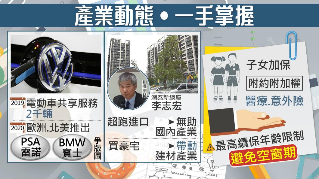 圖/TVBS 開拓新市場!福斯明年也推電動車共享服務