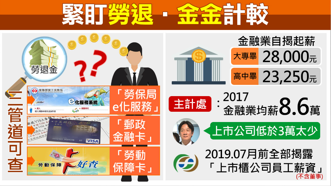 圖/TVBS 你存多少勞退金了?三方法輕鬆查詢
