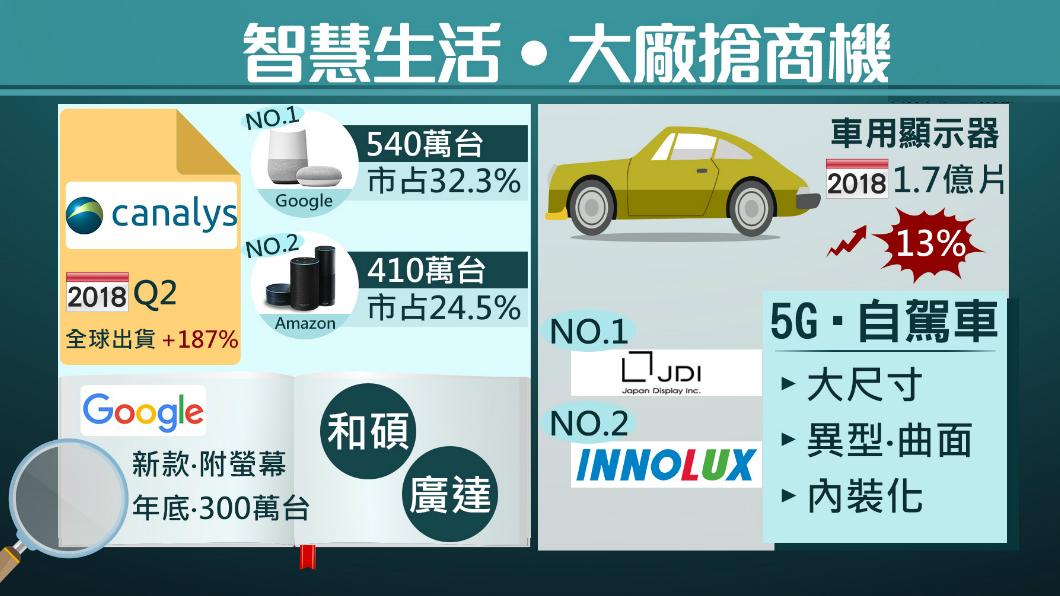 圖/TVBS 擠下亞馬遜! 谷歌智慧音箱市占3成奪冠