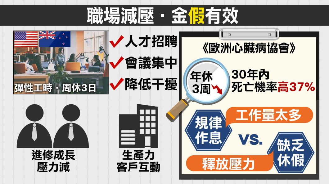 圖/TVBS 看看國外怎麼做!企業周休三日效率升
