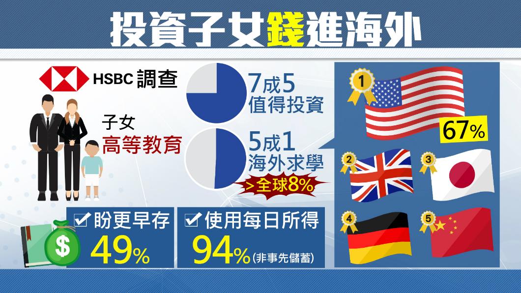 圖/TVBS 子女高等教育「值得投資」75%台家長認同