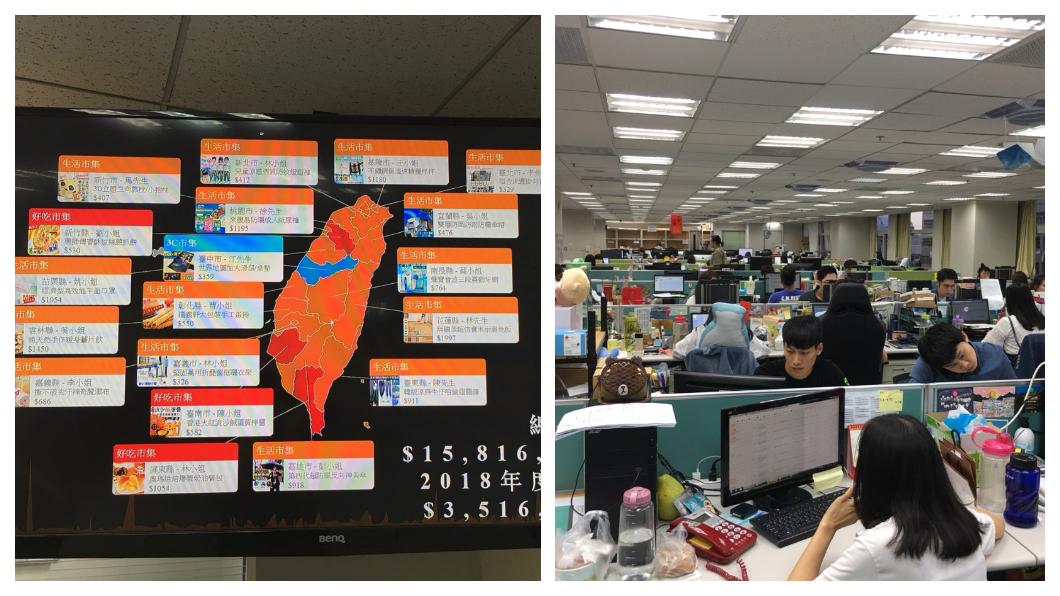重燃創業魂!2012郭兄弟二度創業,2016年在興櫃掛牌(創業家8477),創下國內最快IPO電商的紀錄,辦公室入口處掛上超大台灣地圖,隨時掌握當下在台灣各地的銷售數據,目前旗下員工約170人。  圖/TVBS