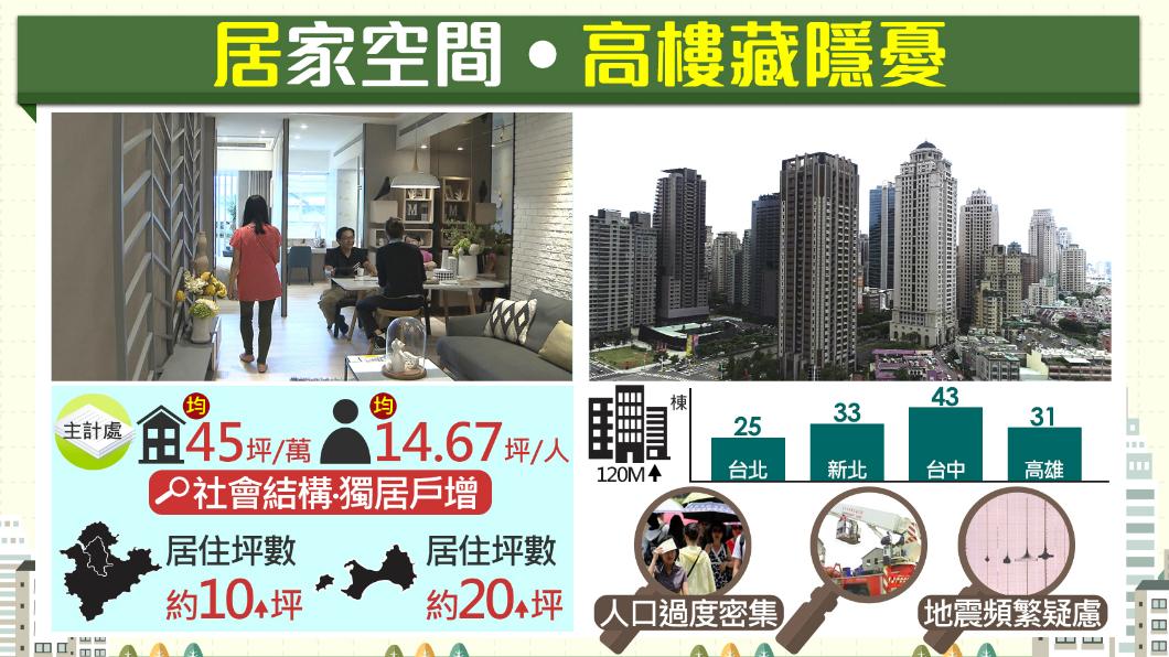 圖/TVBS 「你家變大」有感嗎?統計:平均每戶建坪創新高