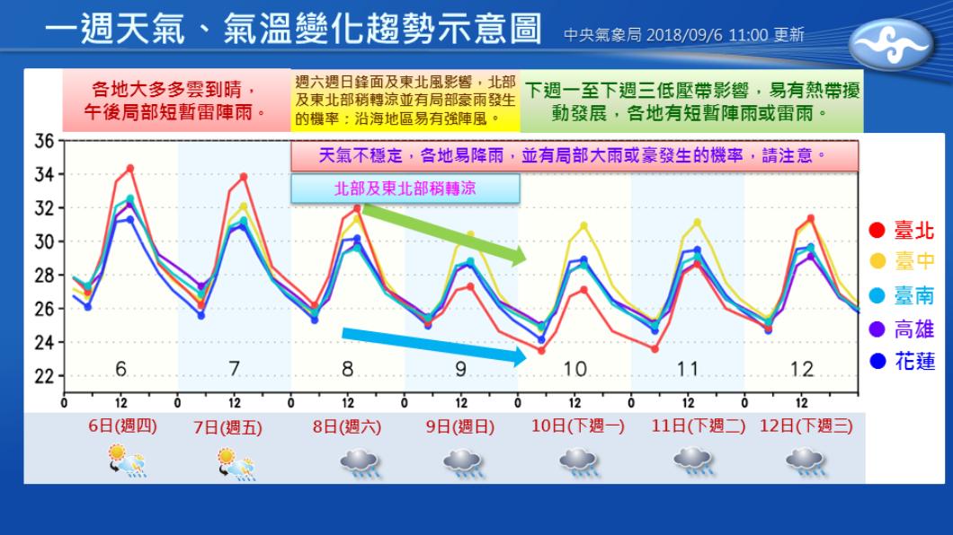 圖/翻攝自臉書「報天氣 - 中央氣象局」