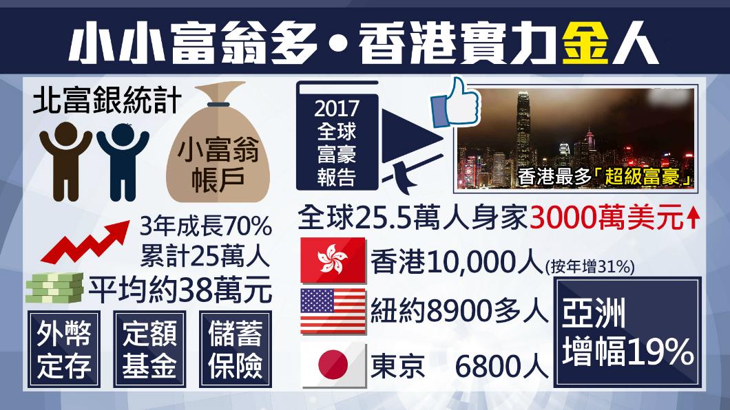 圖/TVBS 「小小富翁」逐年增 平均擁存款38萬元
