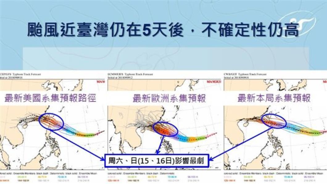 圖/中央氣象局 山竹颱風恐登陸台灣東南部 「路徑怎走」週四是關鍵!