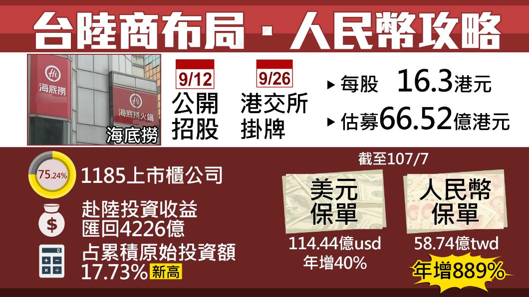 圖/TVBS 今公開招股!海底撈9/26港交所掛牌上市
