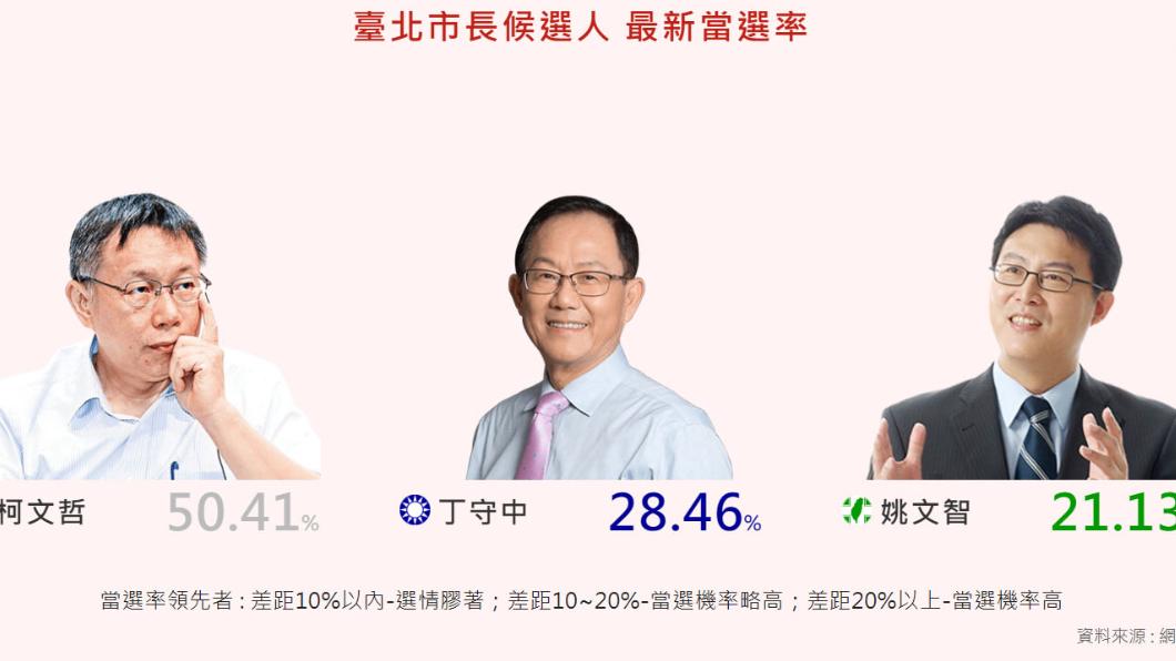 台北市選情分析。圖/2018選戰溫度計 吳音寧就是最大柯黑! 北農害柯文哲聲量重挫