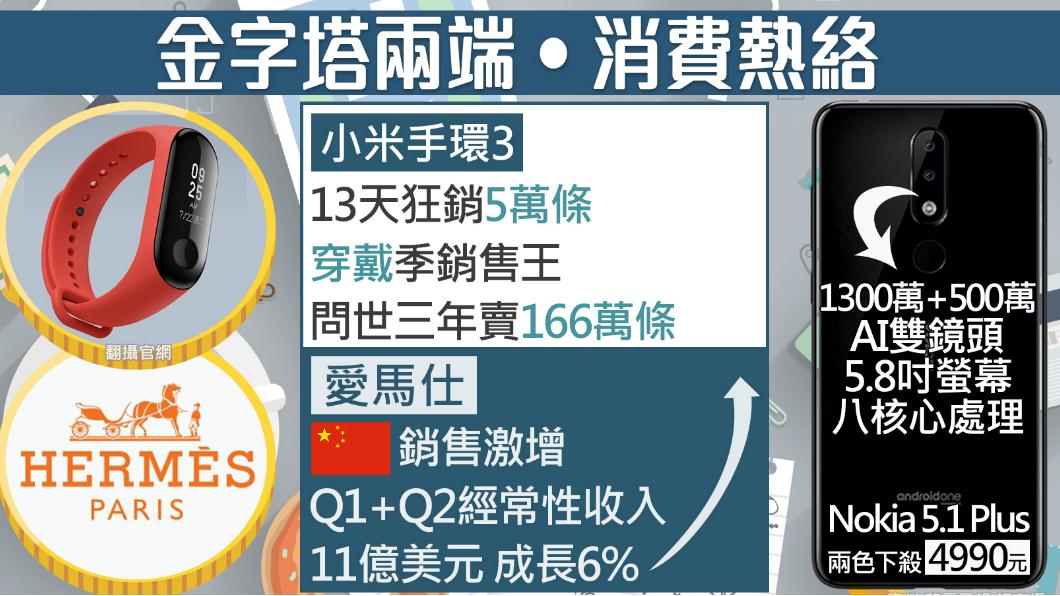 圖/TVBS 平價才是王道!Nokia新機、小米手環親民價