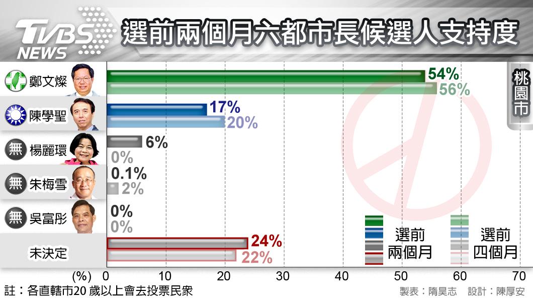圖/TVBS TVBS民調/藍營桃園整合未成 鄭文燦支持度大幅領先