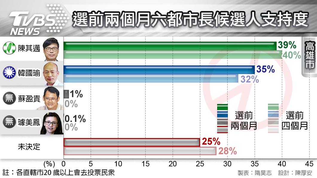 圖/TVBS TVBS民調/823淹水衝擊 韓國瑜狂追僅落後4%