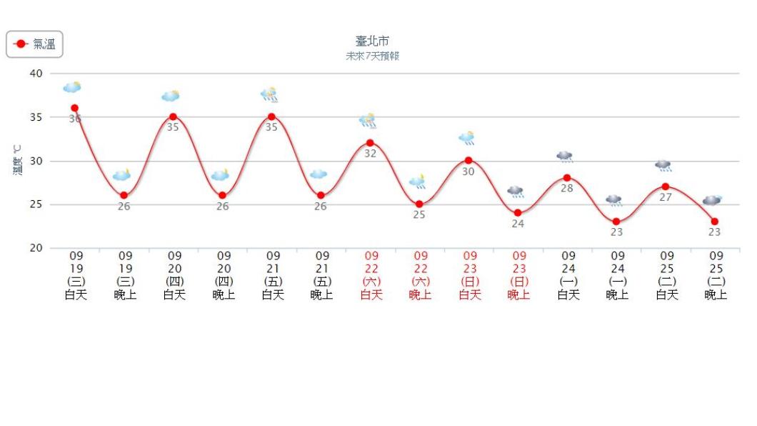 北台灣降溫明顯。圖/中央氣象局