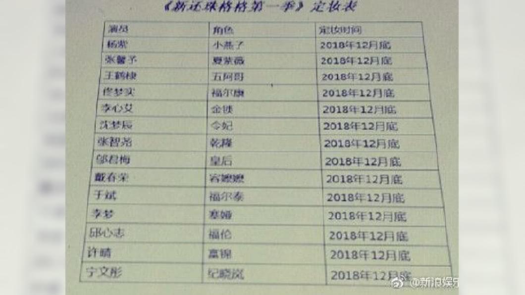 新《還珠》演員名單流出。圖/翻攝微博