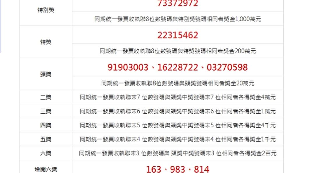 圖/翻攝自財政部網站