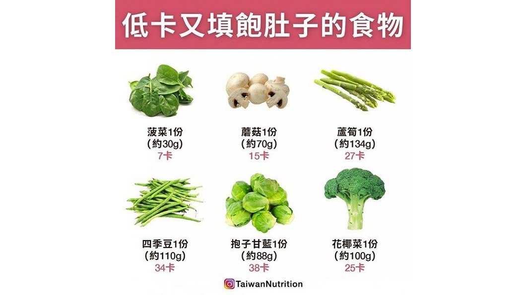 圖/翻攝自台灣營養 Taiwan Nutrition臉書
