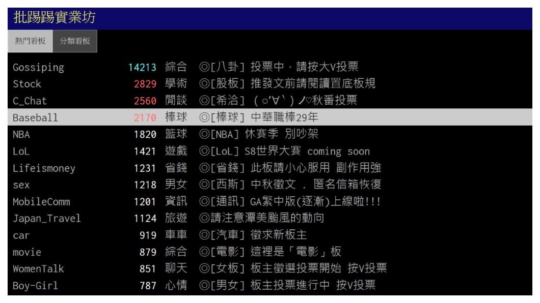 被外界視為「台灣祖克柏」的杜奕瑾,同樣也在大二那一年,創立號稱「台灣的臉書」PTT(批踢踢實業坊),目前已是台灣本土最大社群網站,每日上站人數達50萬人, 曾在太陽花學運時,創下單一站內看板在一小時內,湧進10萬人次的紀錄。   圖/批踢踢實業坊