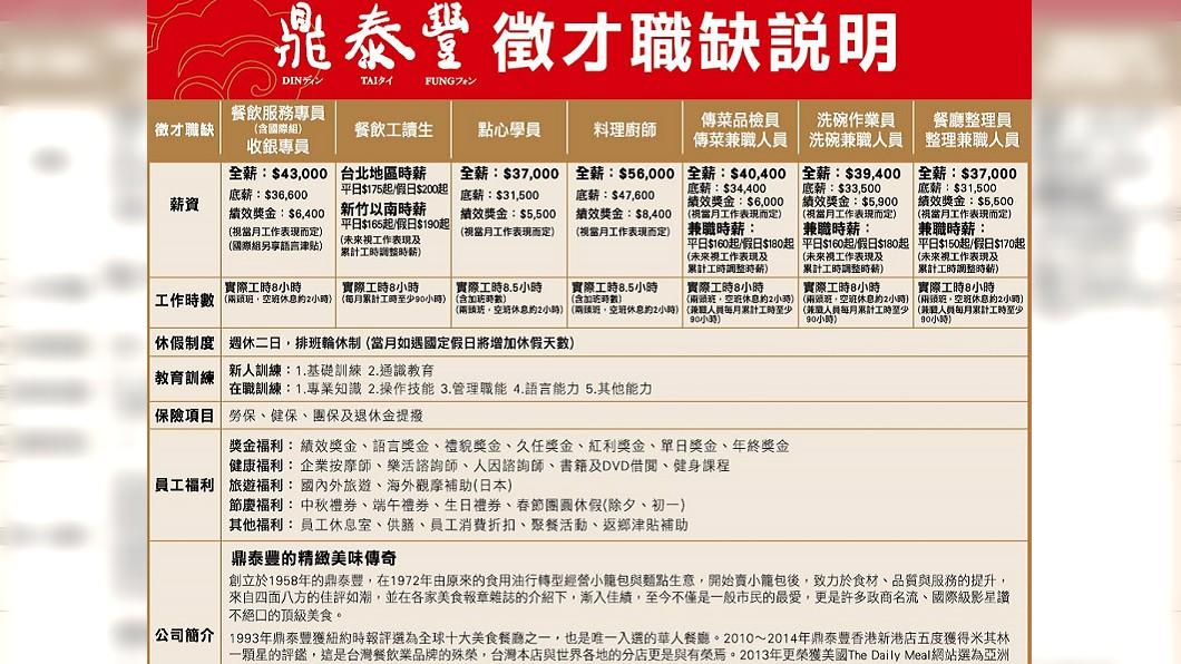 圖/翻攝自台北市就業服務處網站
