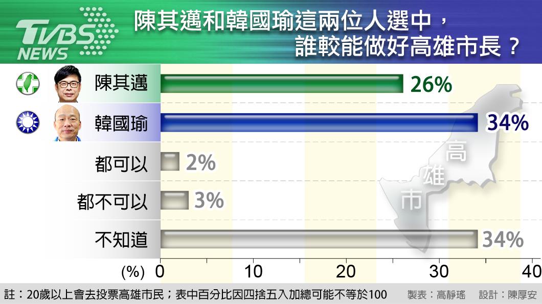 圖/TVBS T怪客踢新聞/高雄之戰 全台得利