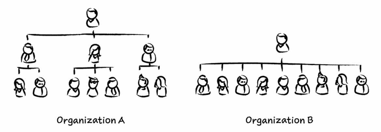 更扁平的簡化階級組織示意圖。圖/Lucy Chang 提供