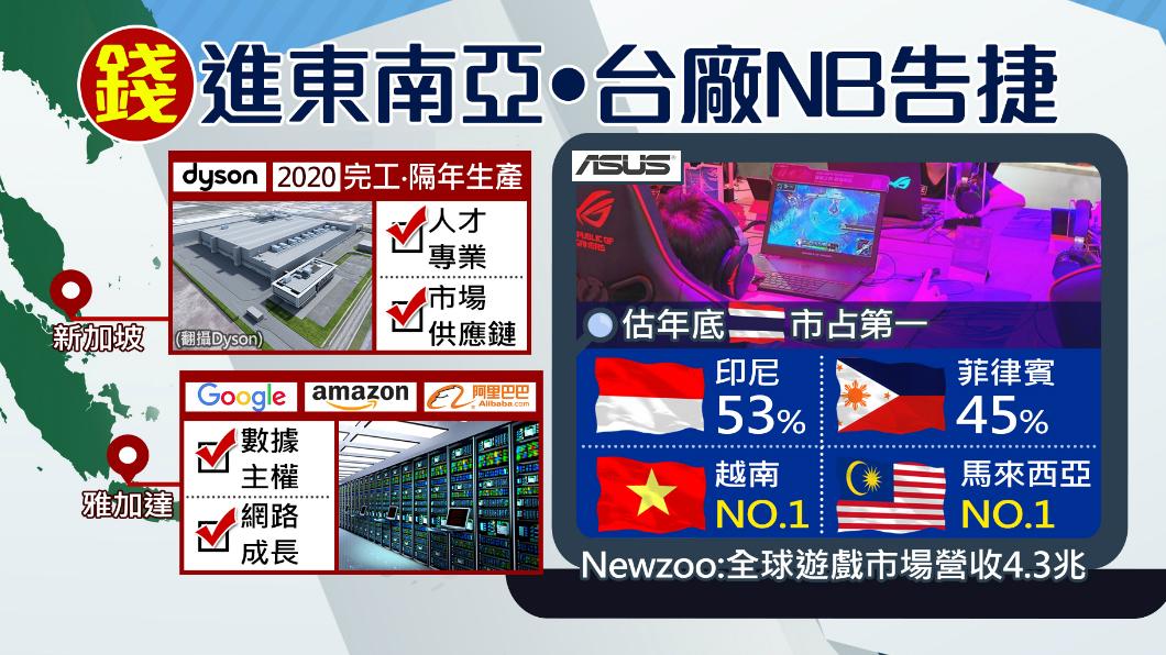 圖/TVBS 搶進東南亞! 大廠電動車廠落腳新加坡