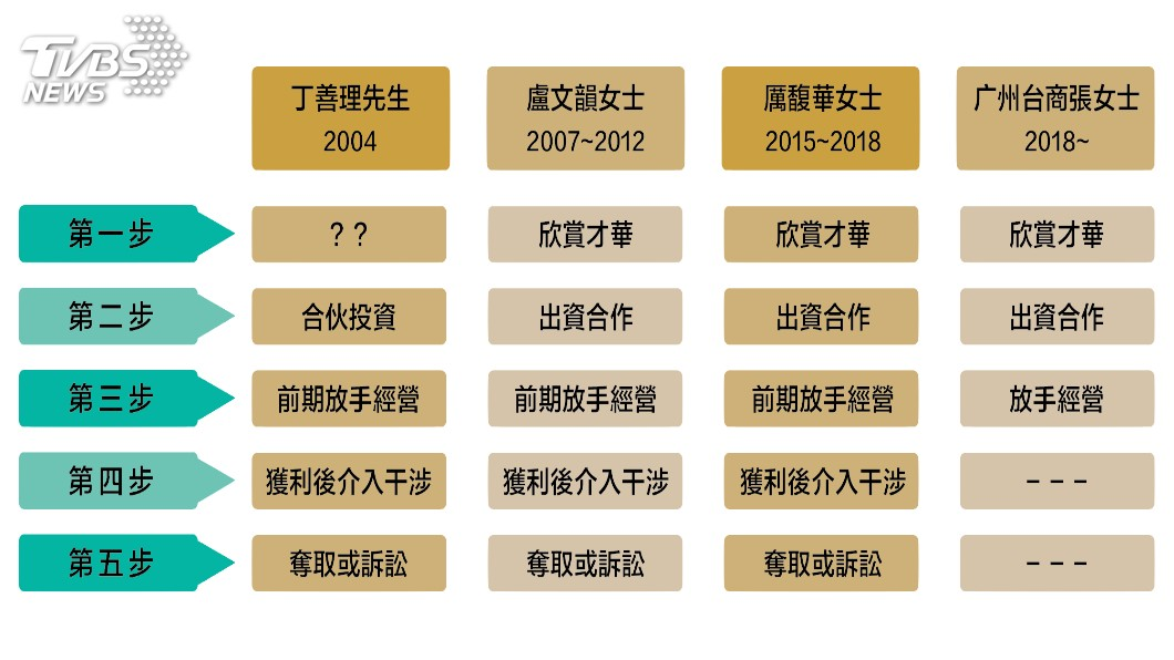 厲馥華控訴陳清治游走於商業投資交換愛情的慣用五手法。圖/厲馥華提供