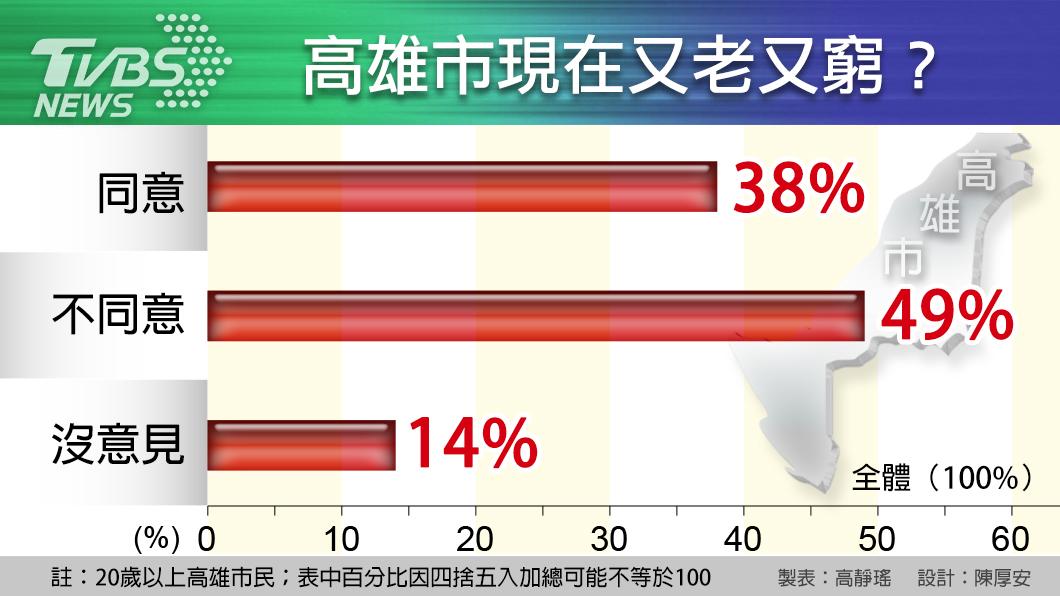 圖/TVBS TVBS民調/若明投票預估得票率:韓52%、陳47%