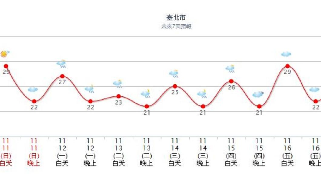 中央氣象局預測下週將濕冷到下週5才結束。圖/中央氣象局