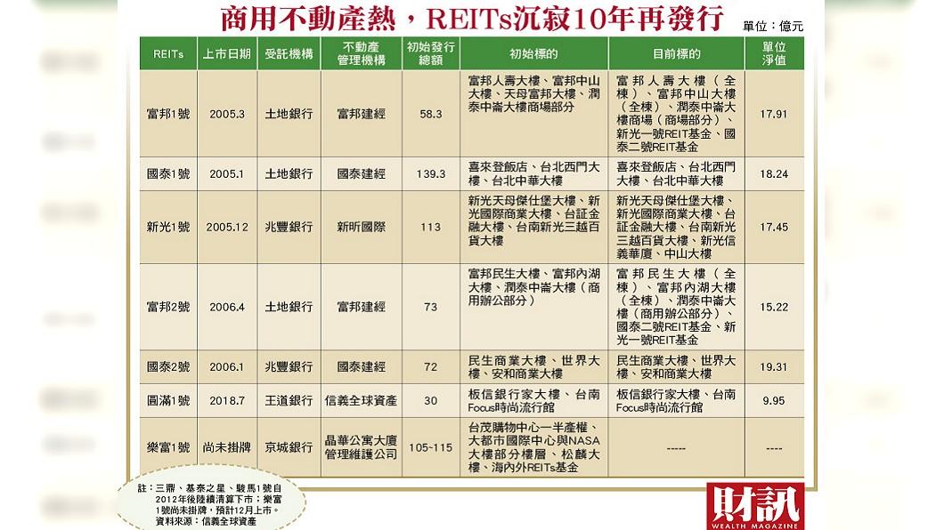 今年台灣REITs市場再度活絡。圖/財訊提供