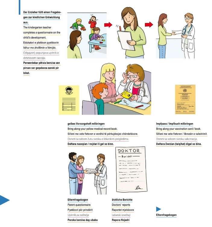 德國小學前法定的〈入學健康檢測〉,先由幼稚園老師提供發展紀錄,家長在小學報到後,將填妥健康問卷,帶著《健檢冊》和疫苗本,與孩子一起到區公所醫療處,接受入學前健康檢查。© setzer-verlag.com (照片取自Setzer出版社)