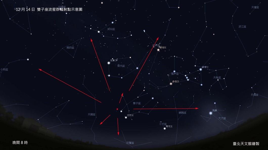 圖/翻攝自台北市立天文館 雙子座流星雨14日大爆發 肉眼每小時可見120顆
