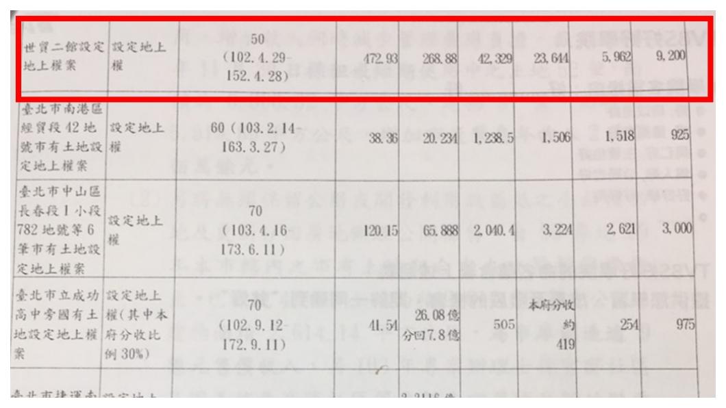 圖表三      圖/郝市長任內財務施政績效說帖