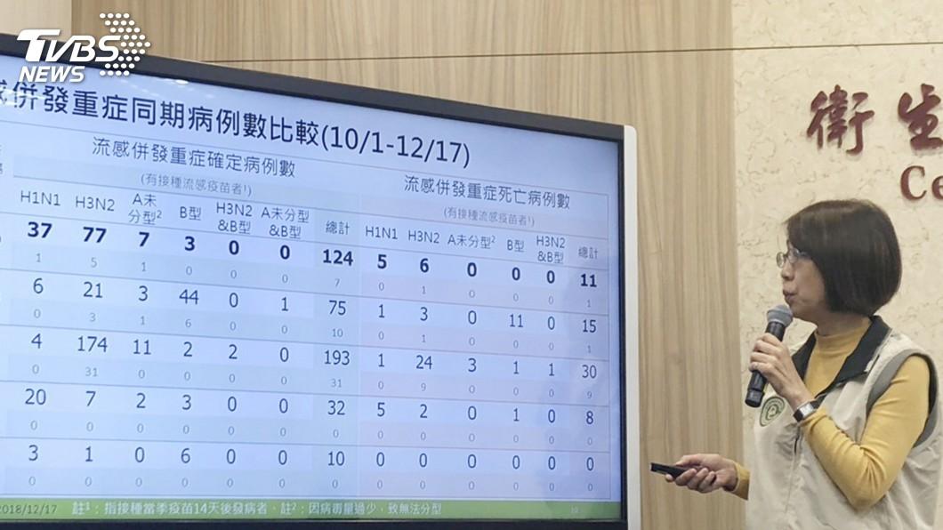 圖/中央社 流感重症124人創5年同期次高 逾9成沒打疫苗