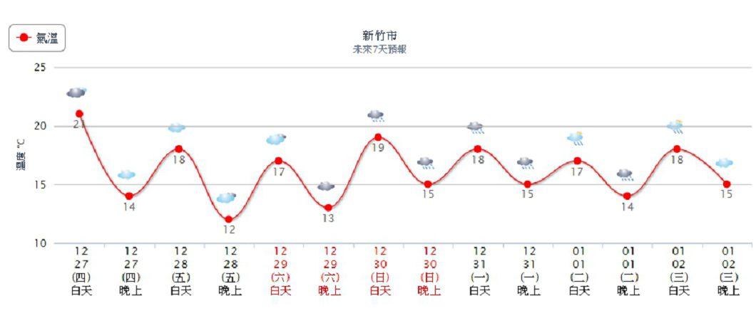 冷氣團發威,中部以北氣溫一路溜滑梯。圖/中央氣象局