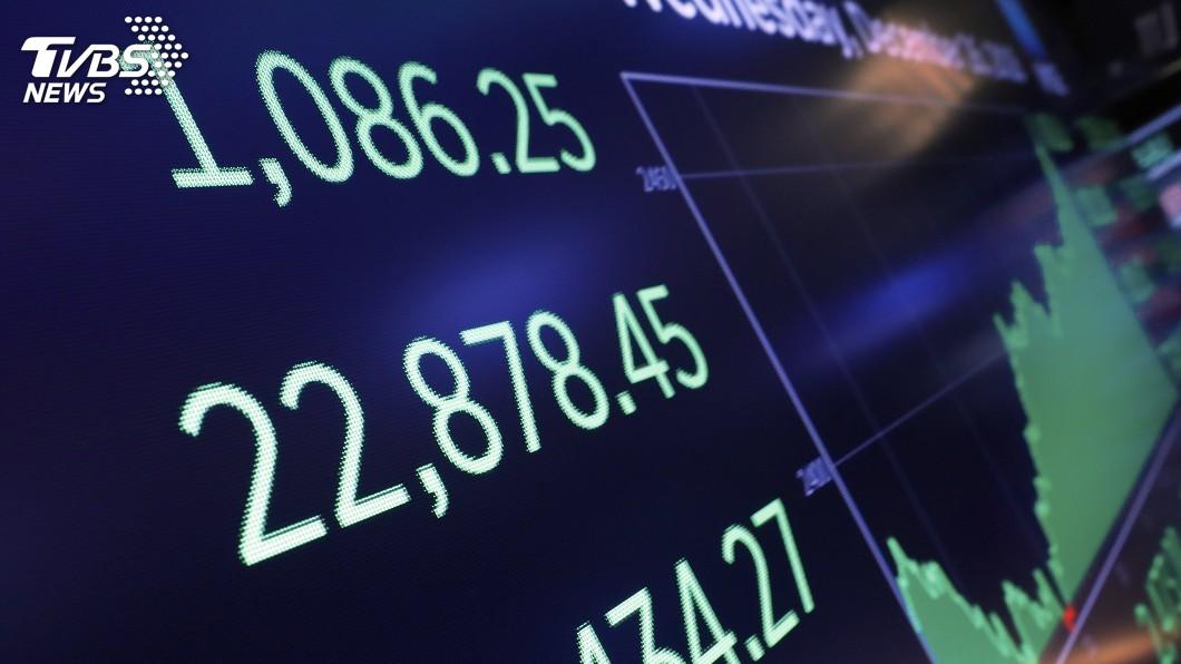 圖/達志影像美聯社 美股漲幅逾9年之最 道瓊創最大單日漲點