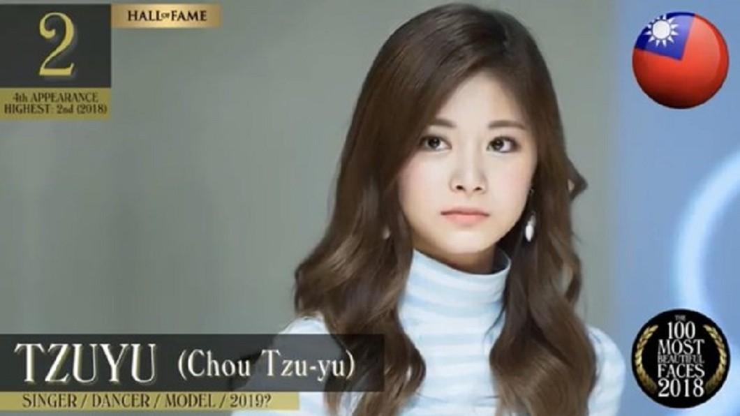 周子瑜奪2018最美臉孔第2名,不僅刷新個人紀錄,更是前5名中唯一一位亞洲女性。圖/翻攝自 YouTube 周子瑜奪2018年最美臉孔第2 刷新紀錄亞洲第一